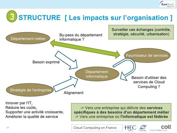3- STRUCTURE  [ Les impacts sur l'organisation ] Département informatique Département métier Fournisseur de services Besoi...