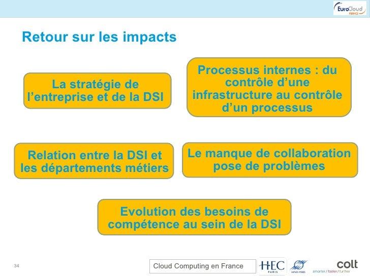 Retour sur les impacts La stratégie de l'entreprise et de la DSI Processus internes : du contrôle d'une infrastructure au ...