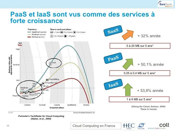 PaaS et IaaS sont vus comme des services à forte croissance Forrester's TechRadar for Cloud Computing (Staten, et al., 200...