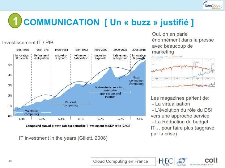 1- COMMUNICATION  [ Un «buzz» justifié ] IT investment in the years (Gillett, 2008) Oui, on en parle énormément dans la ...