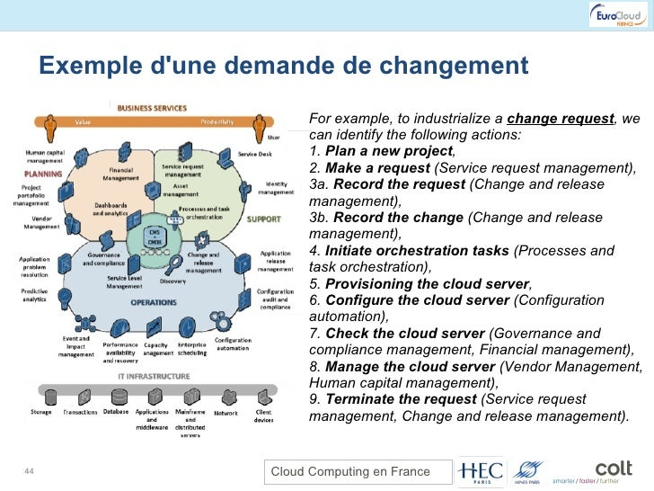 Exemple d'une demande de changement For example, to industrialize a  change request , we can identify the following action...