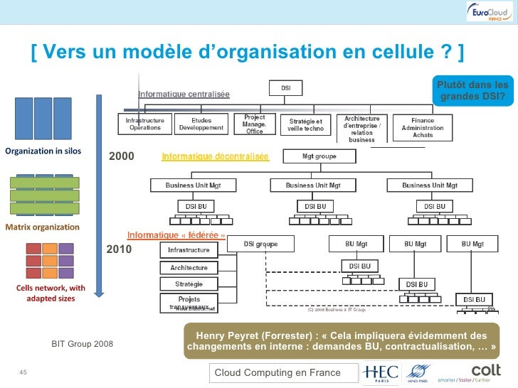 [ Vers un modèle d'organisation en cellule ? ] Henry Peyret (Forrester) : « Cela impliquera évidemment des changements en ...