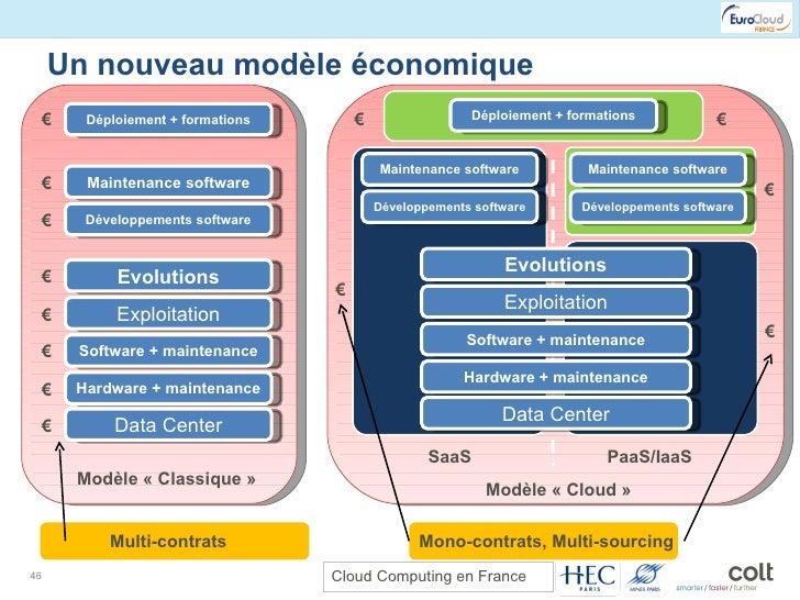 Un nouveau modèle économique Déploiement + formations Maintenance software Développements software Evolutions Exploitation...