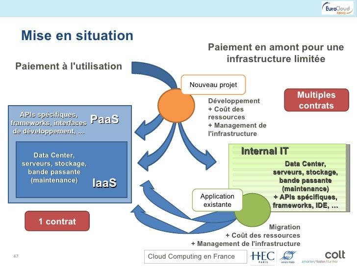Mise en situation IaaS PaaS Data Center, serveurs, stockage, bande passante (maintenance) APIs spécifiques, frameworks, in...