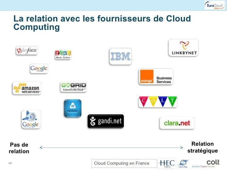 La relation avec les fournisseurs de Cloud Computing Pas de relation Relation stratégique
