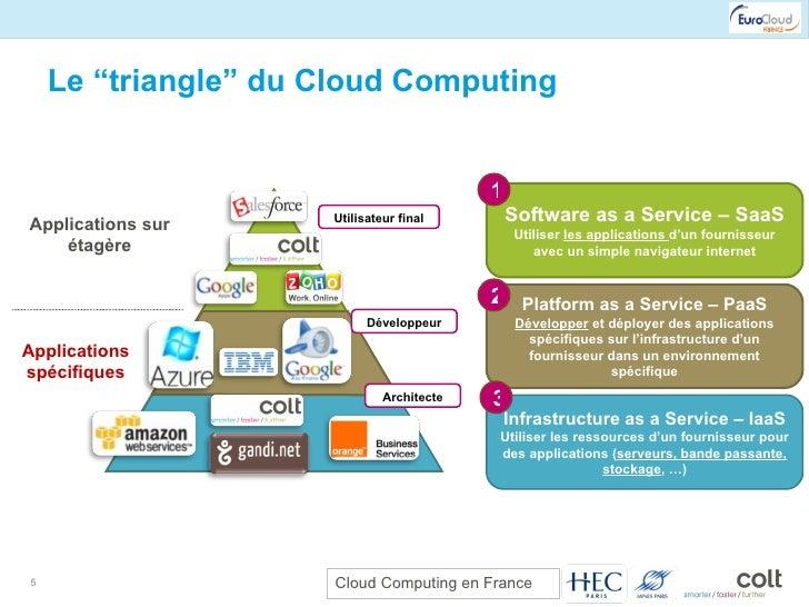"""Le """"triangle"""" du Cloud Computing Infrastructure as a Service – IaaS Utiliser les ressources d'un fournisseur pour des appl..."""
