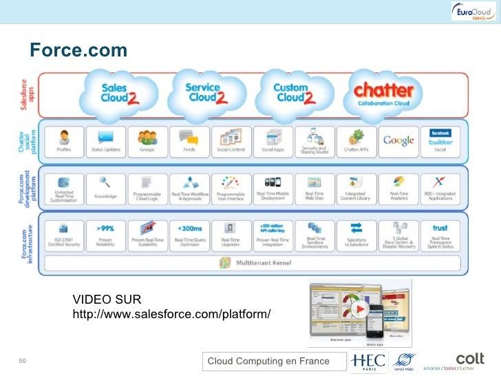 Force.com VIDEO SUR http://www.salesforce.com/platform/