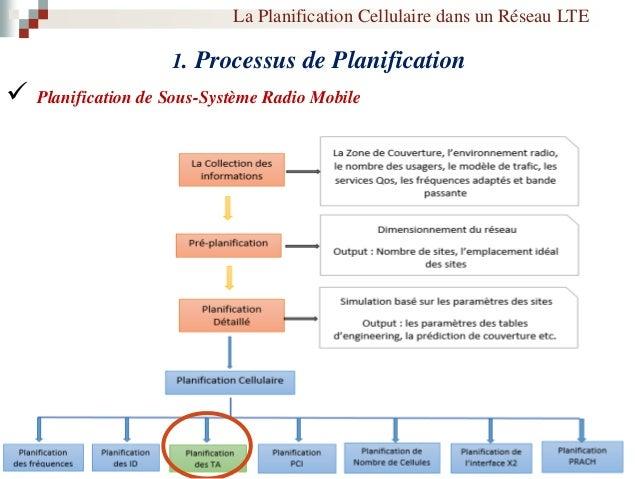 2. Les Problèmes de la Planification Cellulaire Qualité de service dans les réseaux LTE Ingénierie de Trafic Allocation de...