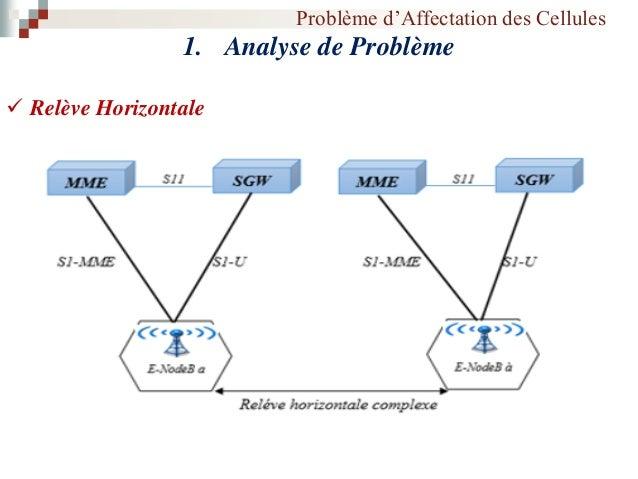Problème d'Affectation des Cellules 1. Analyse de Problème  Relève Verticale