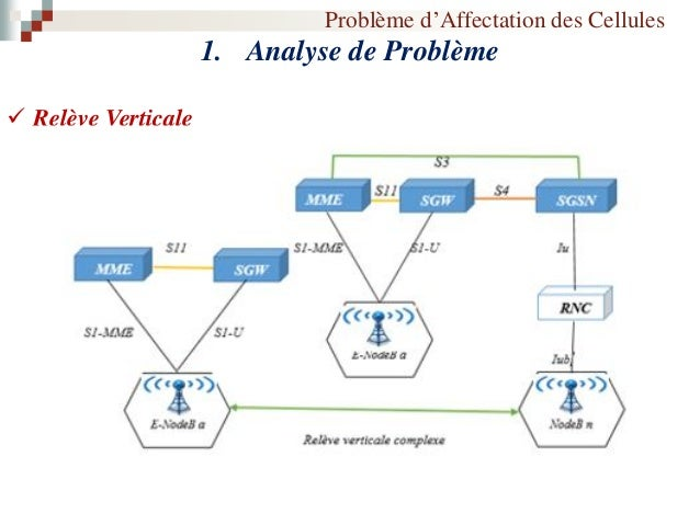 Problème d'Affectation des Cellules 2. Contraintes  Chaque nœud eNodeB doit être affecté à un seul MME et un seul SGW ; ...