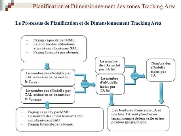 Planification et Dimensionnement des zones Tracking Area 1. Planification Tracking Area  La conception basique d'une TAL ...