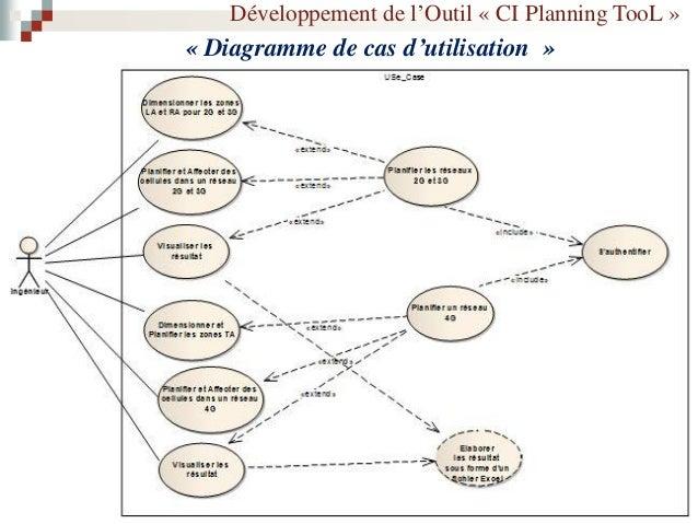 Développement de l'Outil « CI Planning TooL » « Diagramme de Séquence »