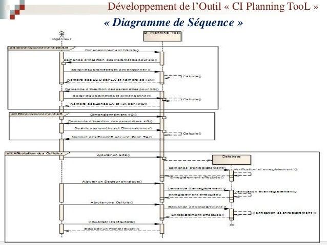 Développement de l'Outil « CI Planning TooL » Technologie LTE