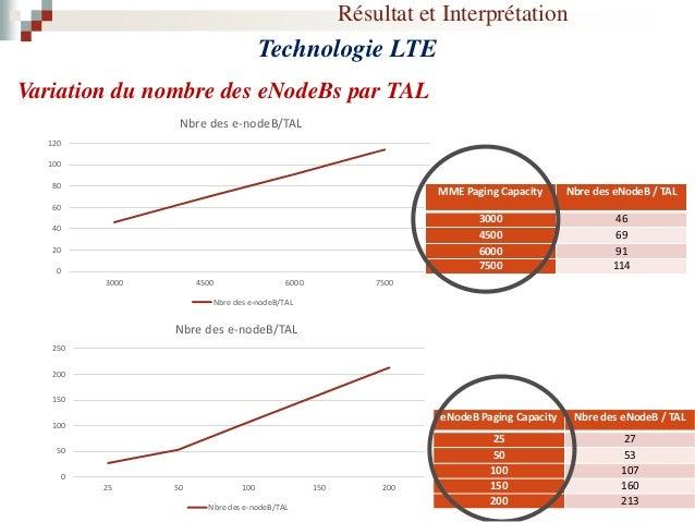 Résultat et Interprétation Technologie LTE Variation du nombre des eNodeBs par une zone TA Nbre des EnB/TAL Nbre des EnB/T...