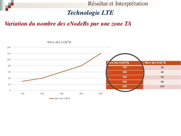 Résultat et Interprétation Technologie 3G Variation du nombre des zones RA selon le « Max Busy Time » dans le service PS V...