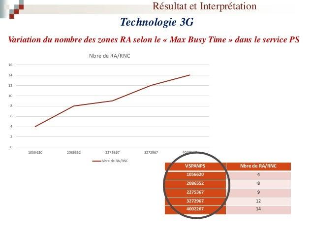 Résultat et Interprétation Technologie 3G Variation du nombre des zones RA selon le « Taux d'utilisation de Paging» paging...