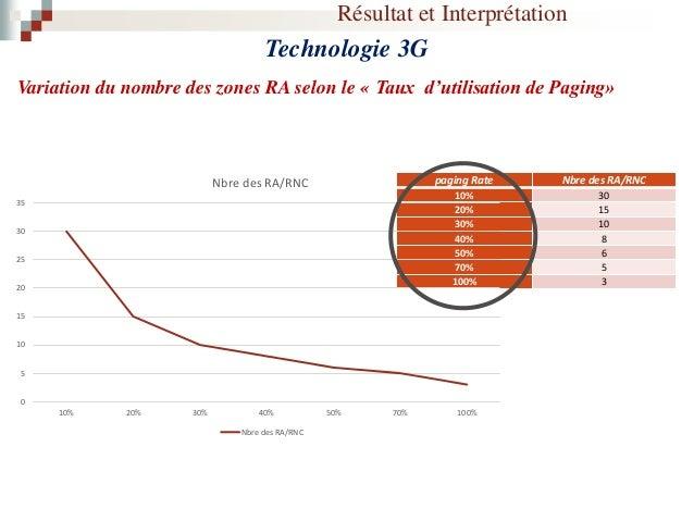 Résultat et Interprétation Technologie 2G Variation du nombre des BSC selon le « Rapport du temps de Paging » paging succe...