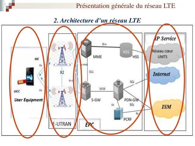 3. Interface Air dans LTE Présentation générale du réseau LTE MIMO Techniques d'Accés Multiples Blocs de Ressources Méthod...
