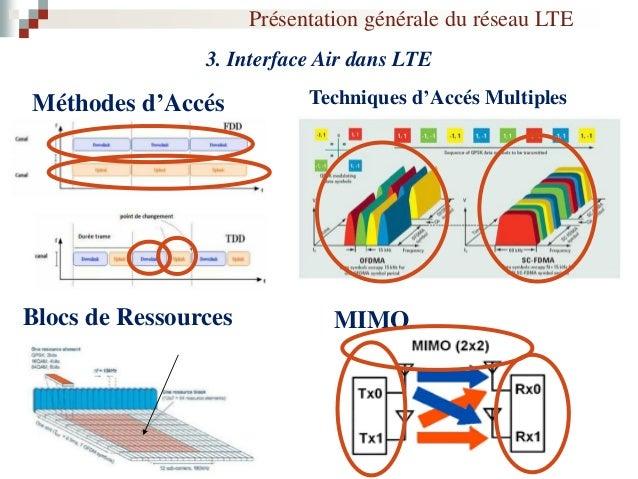 La Planification Cellulaire dans un Réseau LTE