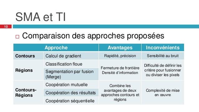 SMA et TI 10  Comparaison des approches proposées Approche Avantages Inconvénients Contours Calcul de gradient Rapidité, ...