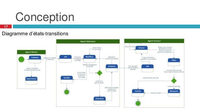Conception 17 Diagramme d'états-transitions