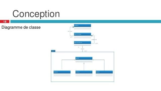 Conception 18 Diagramme de classe