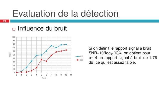 Evaluation de la détection 21  Influence du bruit 0 10 20 30 40 50 60 70 80 90 100 0 1 2 3 4 5 6 7 8 9 10 11 Taux Bruit C...