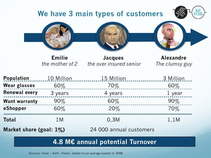 We have 3 main types of customers                      Emilie                            Jacques                  Alexandr...