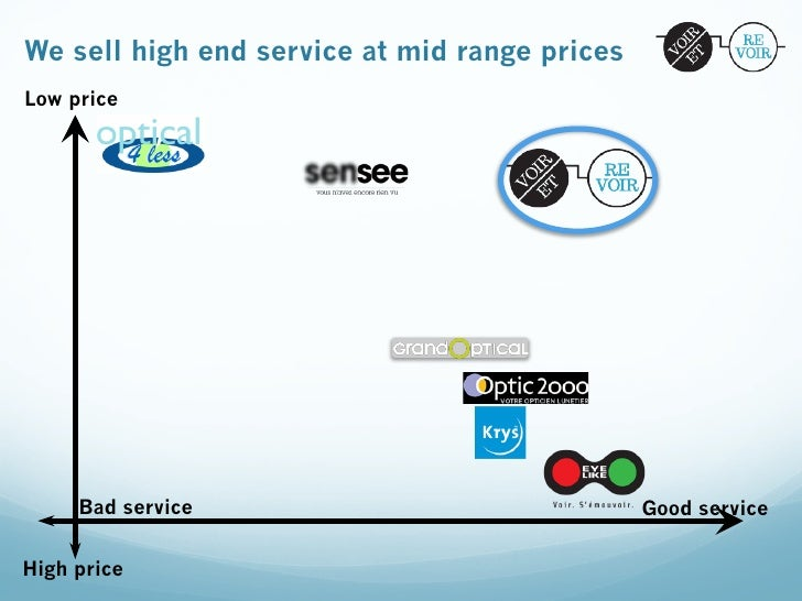 We sell high end service at mid range pricesLow price     Bad service                               Good serviceHigh price
