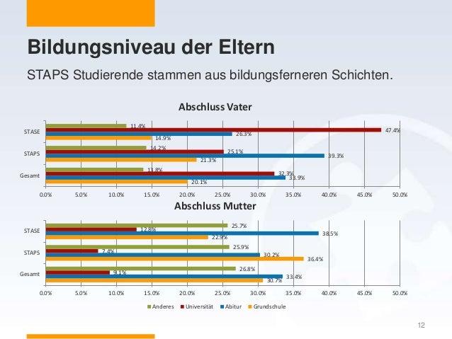 Bildungsniveau der Eltern 12 STAPS Studierende stammen aus bildungsferneren Schichten. 20.1% 21.3% 14.9% 33.9% 39.3% 26.3%...