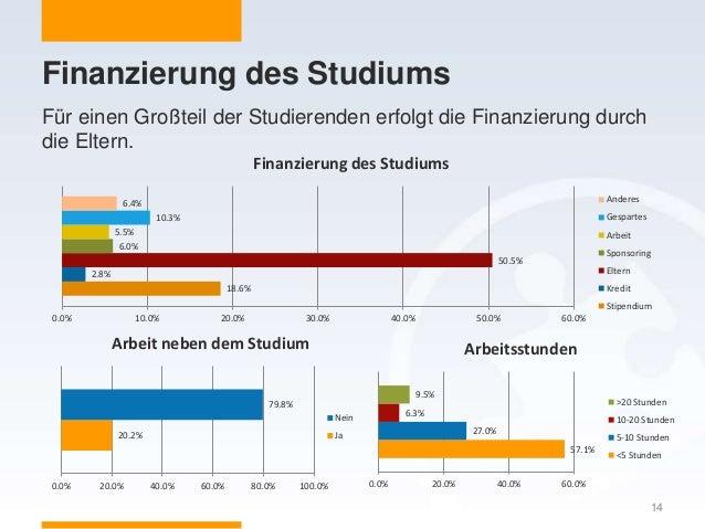Finanzierung des Studiums 14 Für einen Großteil der Studierenden erfolgt die Finanzierung durch die Eltern. 18.6% 2.8% 50....