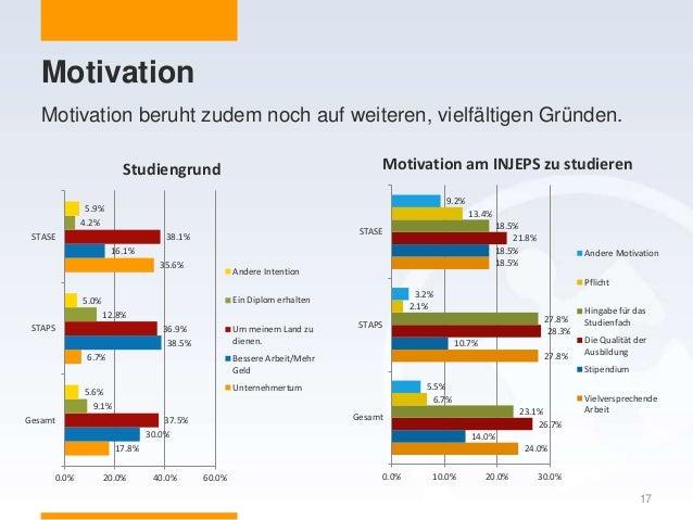 Motivation 17 Motivation beruht zudem noch auf weiteren, vielfältigen Gründen. 17.8% 6.7% 35.6% 30.0% 38.5% 16.1% 37.5% 36...