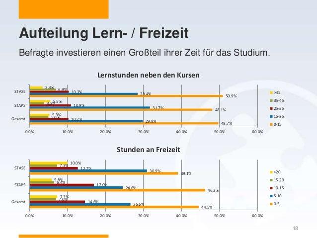 Aufteilung Lern- / Freizeit 18 Befragte investieren einen Großteil ihrer Zeit für das Studium. 49.7% 48.1% 50.9% 29.8% 31....