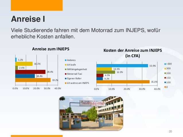 Anreise I 20 Viele Studierende fahren mit dem Motorrad zum INJEPS, wofür erhebliche Kosten anfallen. 33.2% 18.4% 28.4% 2.4...