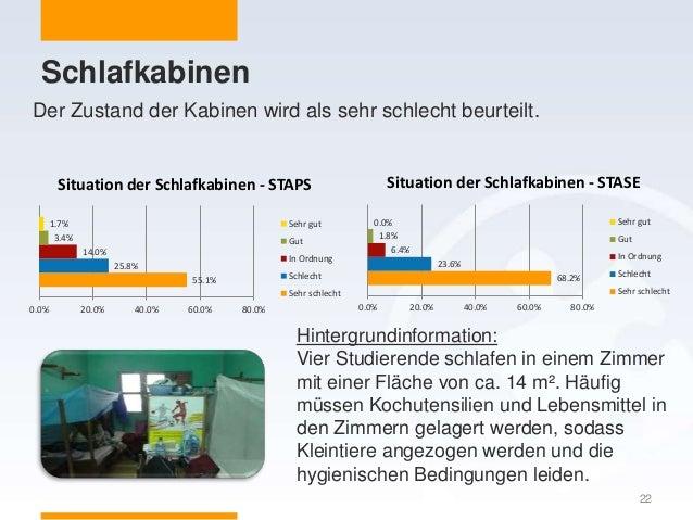 Schlafkabinen 22 55.1% 25.8% 14.0% 3.4% 1.7% 0.0% 20.0% 40.0% 60.0% 80.0% Situation der Schlafkabinen - STAPS Sehr gut Gut...