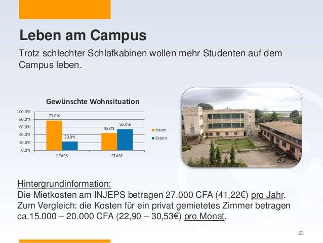 Leben am Campus Trotz schlechter Schlafkabinen wollen mehr Studenten auf dem Campus leben. 23 77.0% 45.0% 23.0% 55.0% 0.0%...