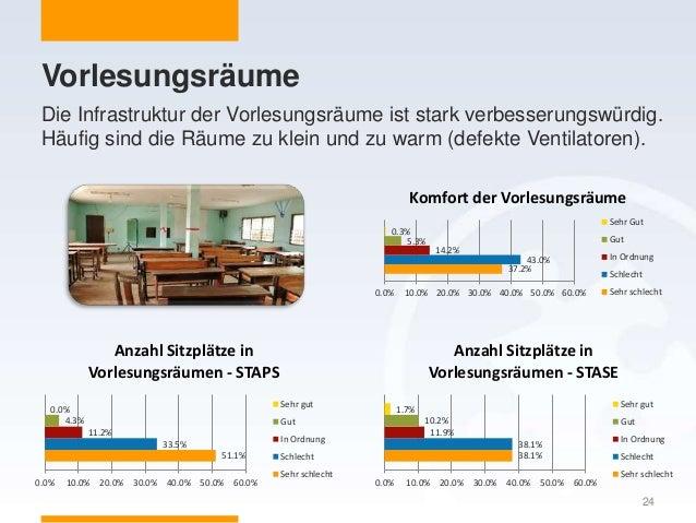 Vorlesungsräume Die Infrastruktur der Vorlesungsräume ist stark verbesserungswürdig. Häufig sind die Räume zu klein und zu...