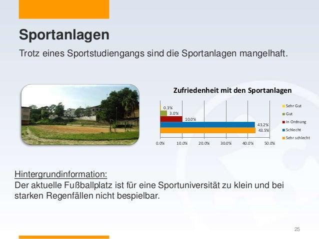 Sportanlagen Trotz eines Sportstudiengangs sind die Sportanlagen mangelhaft. 25 43.5% 43.2% 10.0% 3.0% 0.3% 0.0% 10.0% 20....
