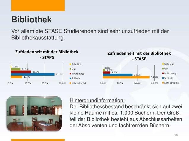 Bibliothek 26 13.4% 51.1% 23.7% 11.3% 0.5% 0.0% 20.0% 40.0% 60.0% Zufriedenheit mit der Bibliothek - STAPS Sehr Gut Gut In...
