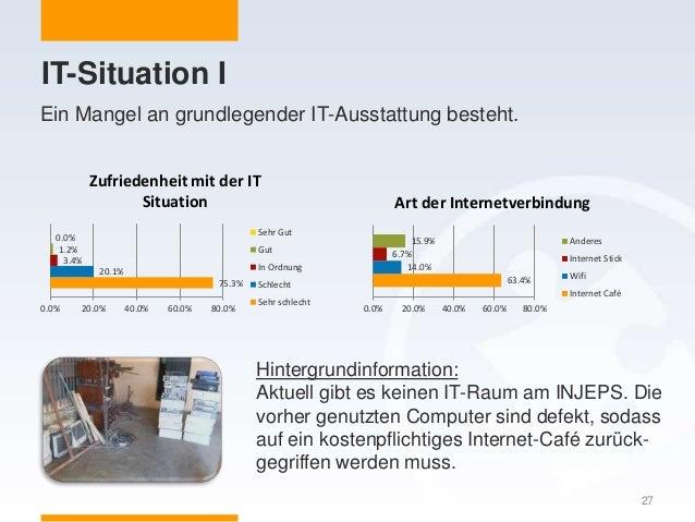 IT-Situation I Ein Mangel an grundlegender IT-Ausstattung besteht. 27 63.4% 14.0% 6.7% 15.9% 0.0% 20.0% 40.0% 60.0% 80.0% ...