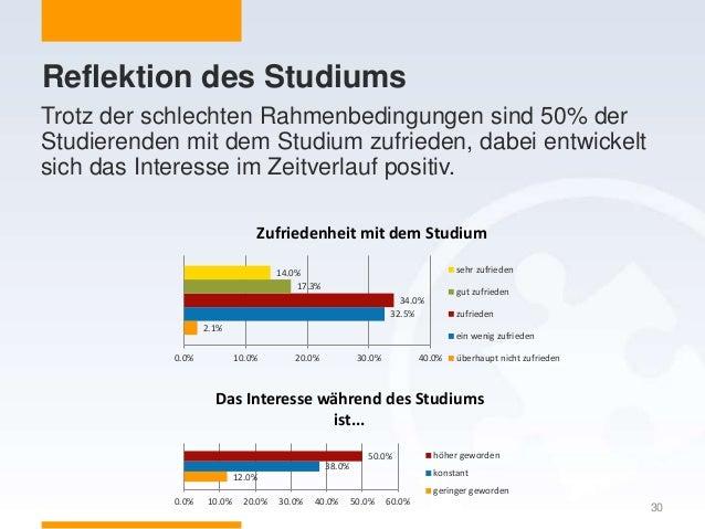 Reflektion des Studiums Trotz der schlechten Rahmenbedingungen sind 50% der Studierenden mit dem Studium zufrieden, dabei ...