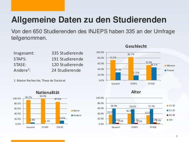 Allgemeine Daten zu den Studierenden 6 Von den 650 Studierenden des INJEPS haben 335 an der Umfrage teilgenommen. 35.3% 39...