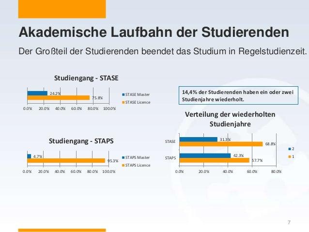 Akademische Laufbahn der Studierenden 7 95.3% 4.7% 0.0% 20.0% 40.0% 60.0% 80.0% 100.0% Studiengang - STAPS STAPS Master ST...