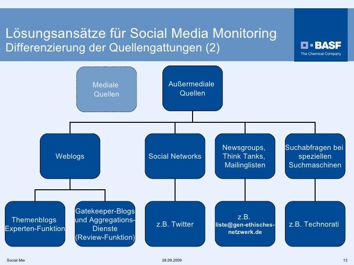 Lösungsansätze für Social Media Monitoring Differenzierung der Quellengattungen (2) Außermediale  Quellen Weblogs Social N...