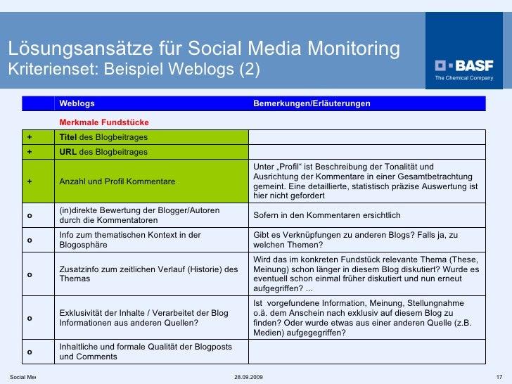 """Lösungsansätze für Social Media Monitoring Kriterienset: Beispiel Weblogs (2) [1]   Symbole: """"+"""" ist obligatorisch, """"o"""" is..."""