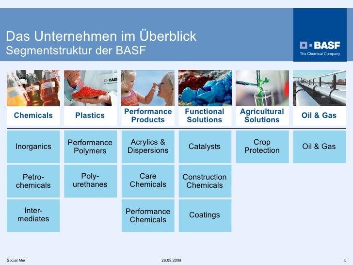 Das Unternehmen im Überblick   Segmentstruktur der BASF Oil & Gas Construction Chemicals Chemicals Plastics Functional Sol...