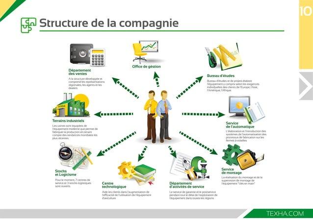 10  L'élaboration et l'introduction des  systèmes de l'automatisation des  processus de fabrication sur les  fermes à vola...