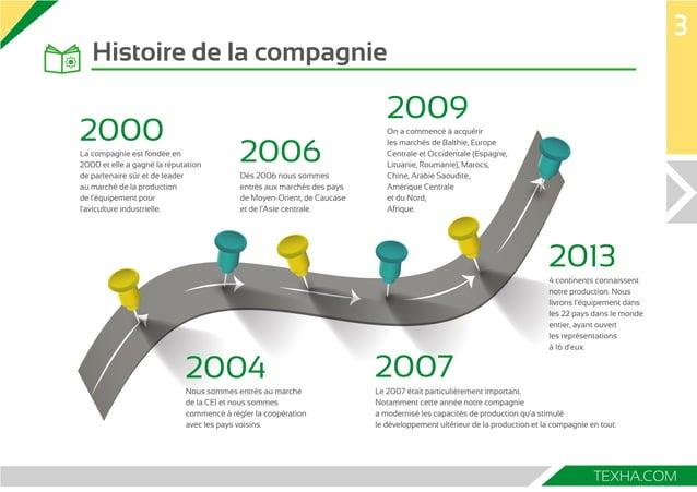 3  TEXHA.COM  Histoire de la compagnie  2000  La compagnie est fondée en  2000 et elle a gagné la réputation  de partenair...