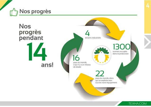 4  1300  22  16  TEXHA.COM  Nos progrès  4  terrains industriels  ouvriers occupés  dans la production  Nos  progrès  pend...