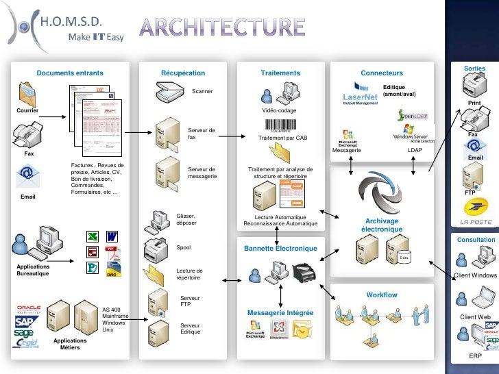 Architecture<br />Sorties<br />Traitements<br />Récupération<br />Connecteurs<br />Documents entrants<br />Editique (amont...